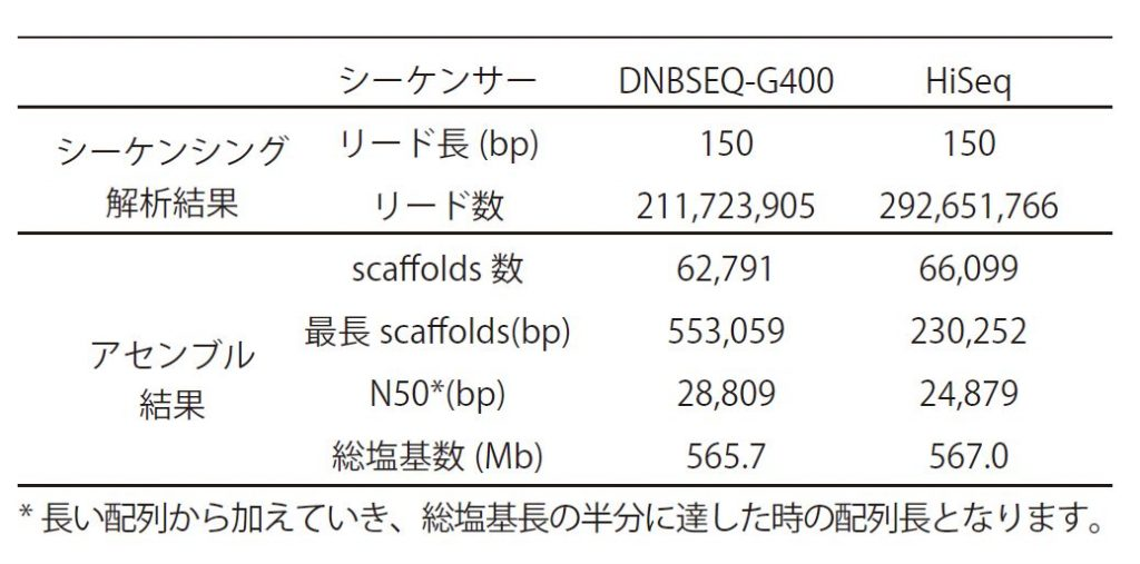 DNBSEQ解析事例